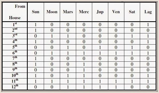 ashtakavarga chart astrology